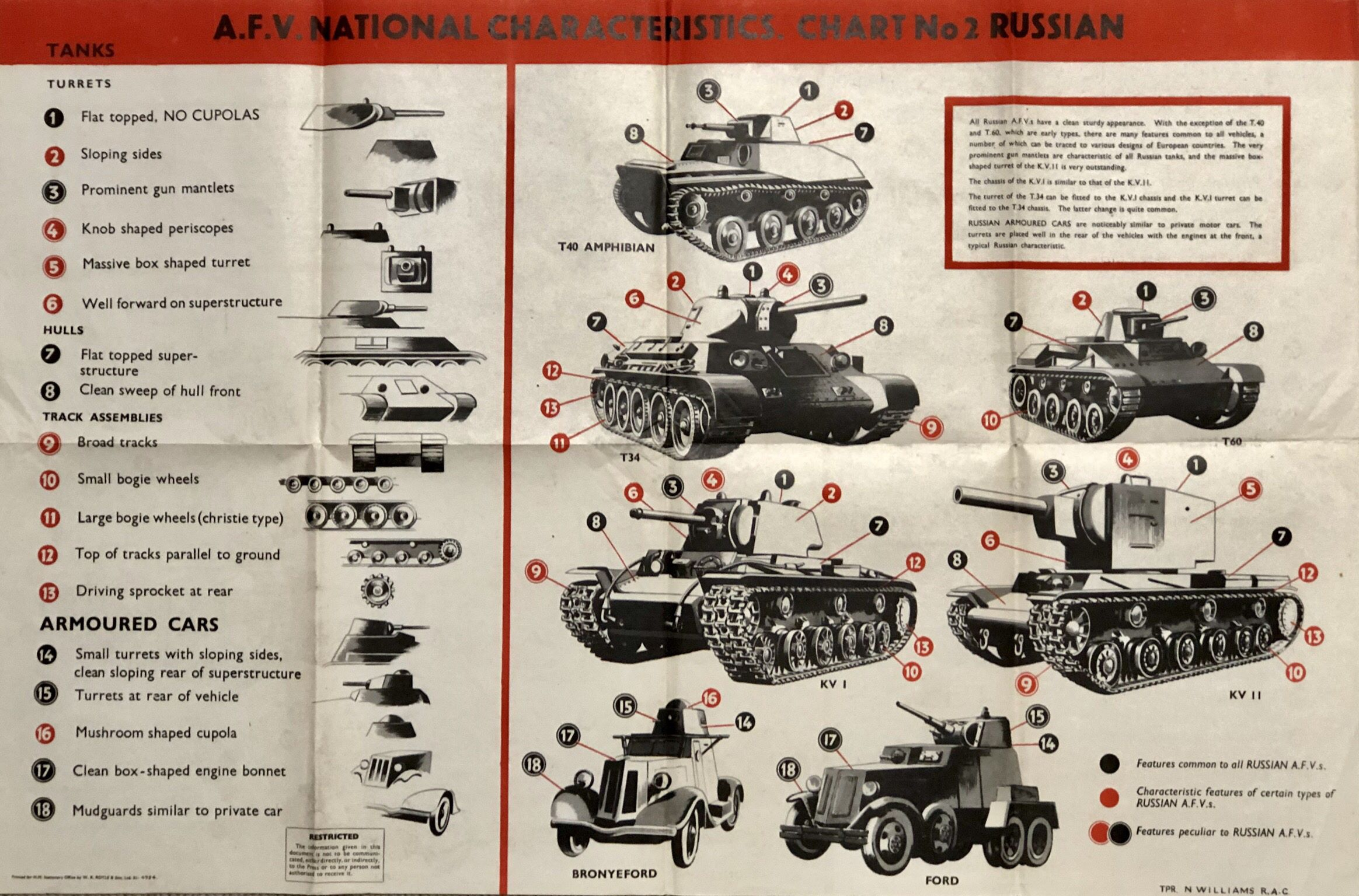 Two Tank And Armoured Car Recognition Posters Anon